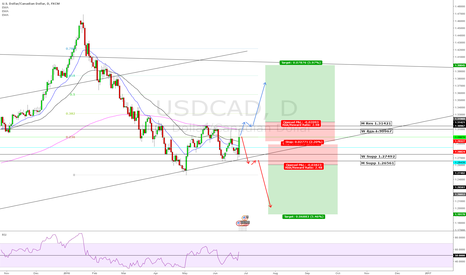 USDCAD: 60% LONG 40% SHORT USDCAD - SERIOUS PRICE LEVEL, TAKE NOTE