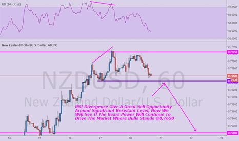 NZDUSD: NZ DOLLAR Diverg At Sig. R Level: Fundy Favor Bears
