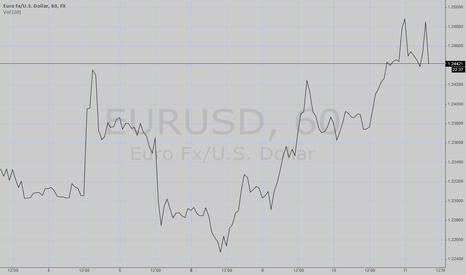 EURUSD: EURUSD 90 pip down