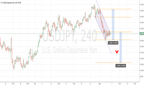 USDJPY: Top of a bearish channel. On BoJ policy stmt may drop 250 pips
