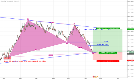 EURJPY: EURJPY - Gartley + Lower Channel Touch