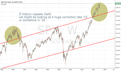 SPX: SPX Weekly forecast for a possible correction...