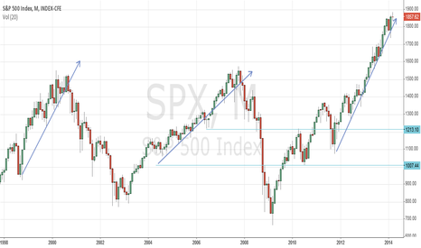 SPX: Slightly vertical..?