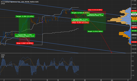 USDJPY: USDJPY UPDATE: making a quick nose up, before the dive down