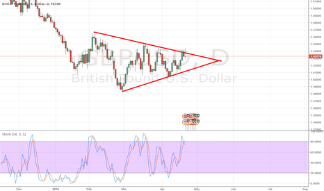 GBPUSD: $GBPUSD triangle