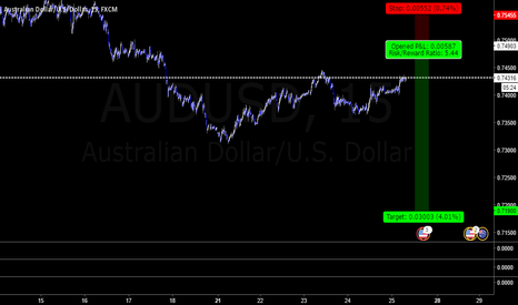 AUDUSD: oz - possible short