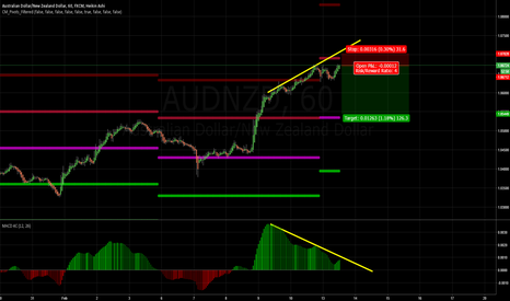 AUDNZD: Divergence, might reverse back to pivot