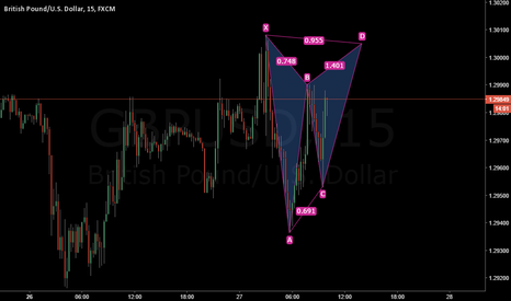 GBPUSD: GBPUSD Potential Bearish Gartley Formation