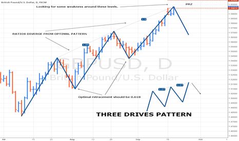 GBPUSD: THREE DRIVES PATTERN