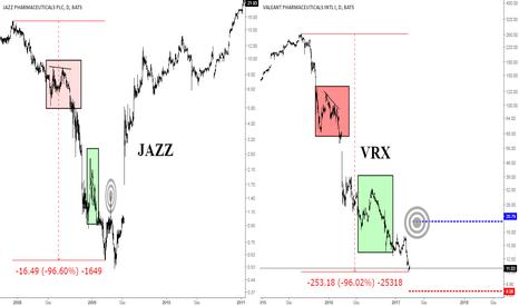VRX: Frattale JAZZ su Valeant