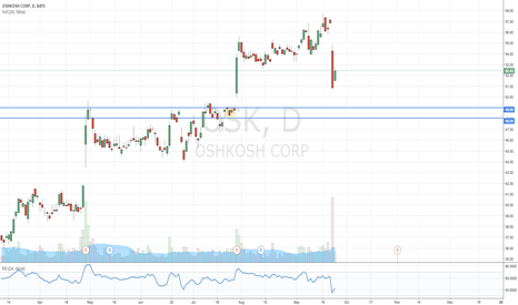 OSK: Oshkosh Corp
