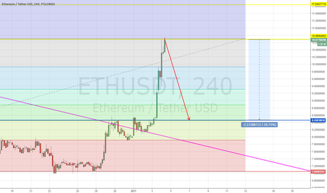 ETHUSDT: ETH correction