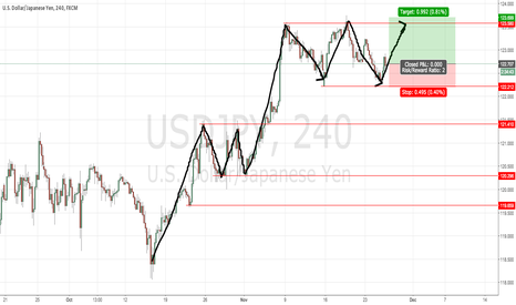 USDJPY: Long YEN, easy, no indicators KISS