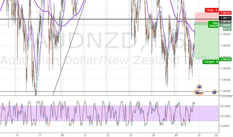 AUDNZD: Going short  AUD/NZD