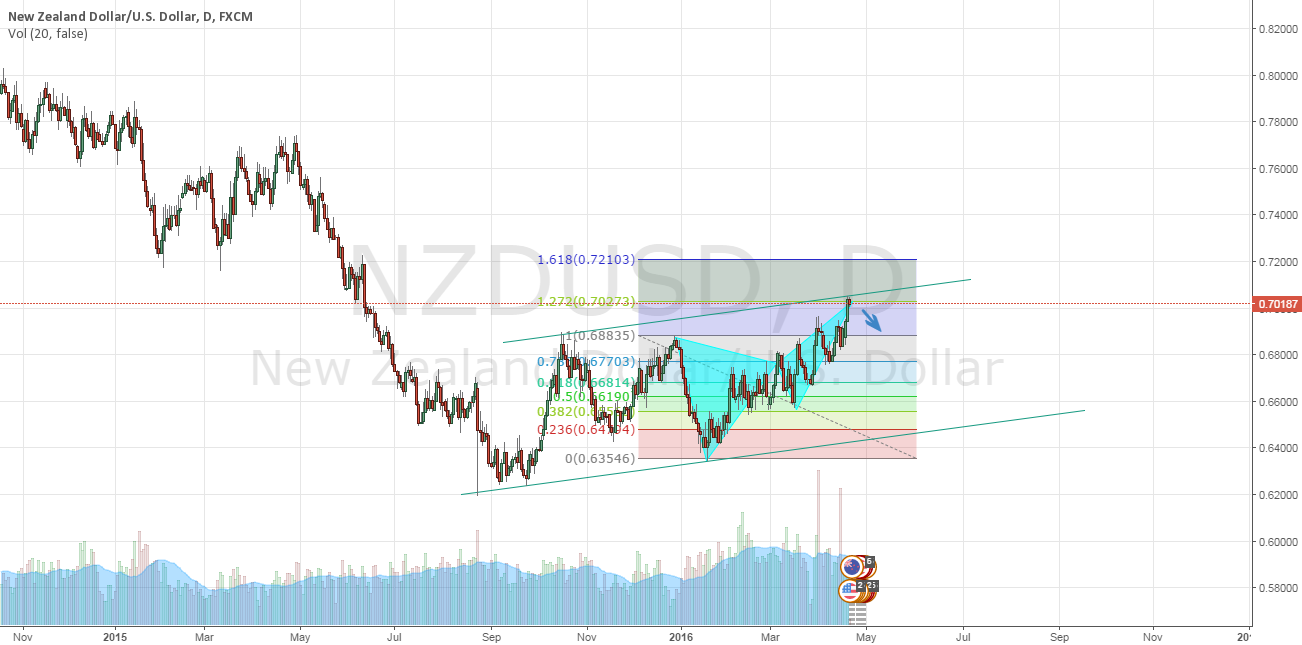 NZDUSD Harmonic inside Bear Channel?