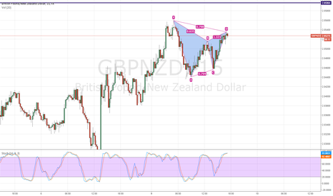 GBPNZD: GBPNZD Gartley Pattern