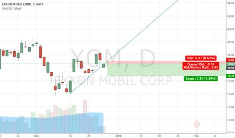XOM: XOM low risk Short