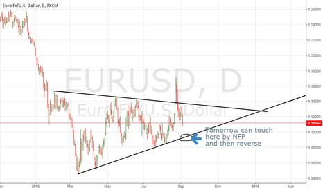 EURUSD: EURUSD For NFP 4/9/2015