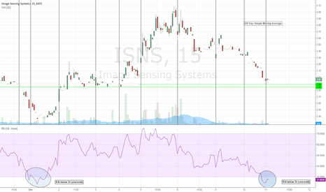 ISNS: Intraday Look