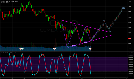 CX: CX in a wedge, possible Elliot Wave patterns to follow?