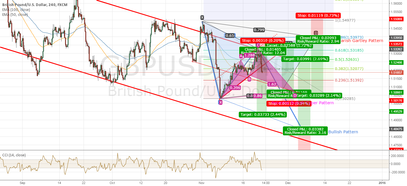 GBPUSD POTENTIAL AB=CD OR BEARISH GARTLEY OR BULLISH CYPER