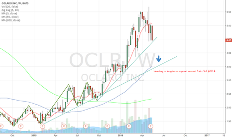 OCLR: OCLR breakdown should put it close to long term trend line