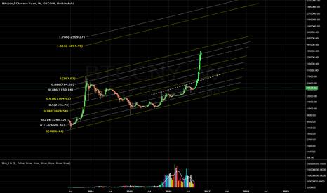 "BTCCNY: Bitcoin ""La próxima burbuja"""