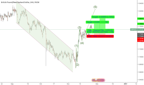 GBPNZD: GBPNZD Long Setup