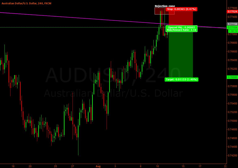 Aud/Usd - Short