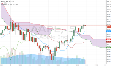AAPL: Nice break out but a thin cloud