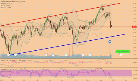 HOMB: Look for nice trading range