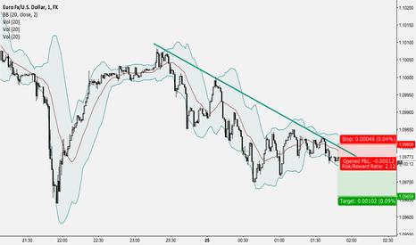 EURUSD: EURUSD 1M Trendline