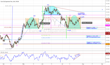 EURJPY: EURJPY - POTENTIAL BEARISH HEAD AND SHOULDER DEVELOPMENT