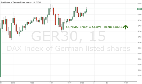 GER30: DAX 25/01/16 CONSISTENCY = SLOW TREND LONG