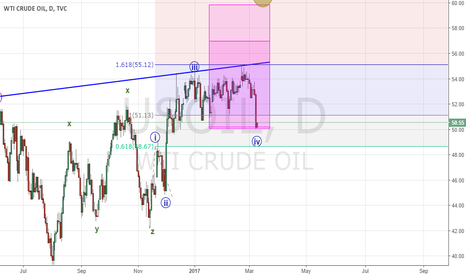 USOIL: Back to Oil (parte 1)