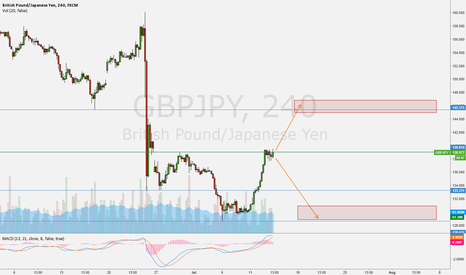 GBPJPY: Let's see how this goes.