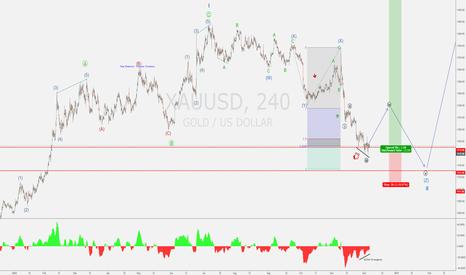 XAUUSD: XAU/USD - GOLD - Bullish Divergence