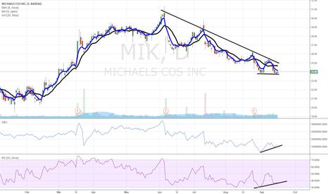 MIK: $MIK chart of interest