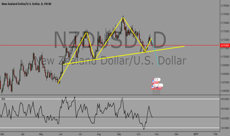 NZDUSD: NZDUSD Head and Shoulder