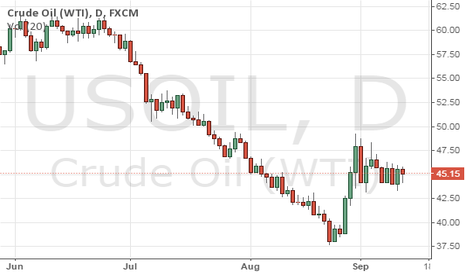 USOIL: CRUID OIL