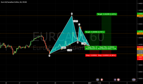 EURCAD: Completed Bullish Gartley Pattern EURCAD 1HR - Journal 022