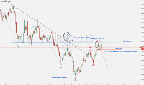 EURJPY: Seeking a new bearish cycle on EURJPY