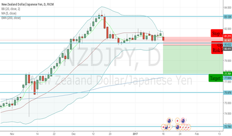 NZDJPY: NZDJPY - Sell Opportunity - Strong Bollinger Band Squeeze