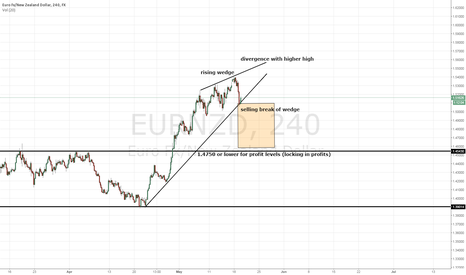 EURNZD: EURNZD - Rising Wedge and Falling Awesomeness