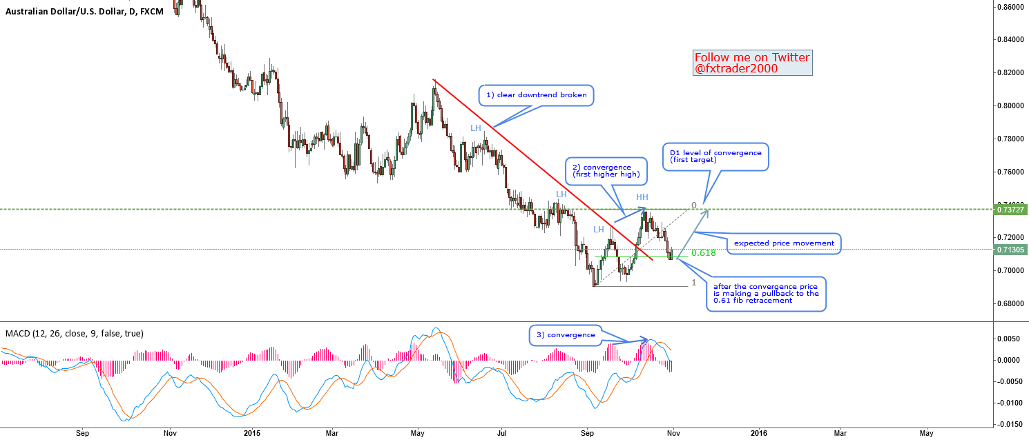 AUDUSD-Convergence Divergence-Example 2 and tips