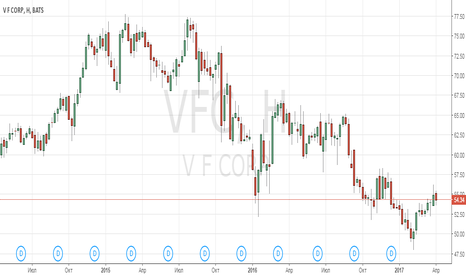 VFC: Анализ компании VF Corp
