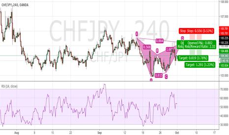 CHFJPY: Potential Bearish Bat CHF JPY