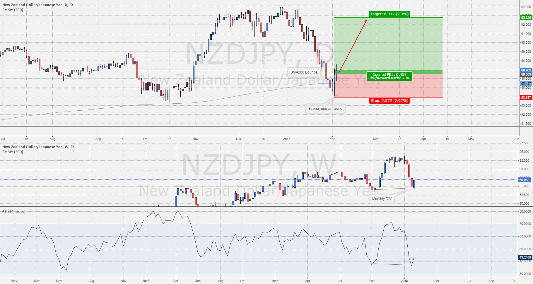 #NZDJPY: Bounce on Daily SMA200