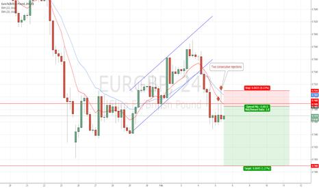 EURGBP: #EURGBP: Two consecutive bearish pin bars