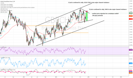 GBPCHF: GBPCHF Wedge Resistance